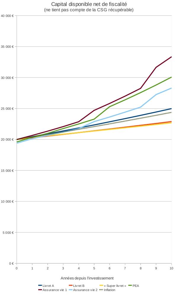 Comparatif Livret A vs Assurance vie (capital à terme)